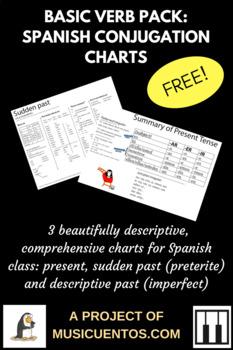 Simple Verb Pack Spanish verb conjugation charts - FREE