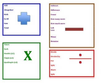 Word Problem Words, differentiated for a variety of learners