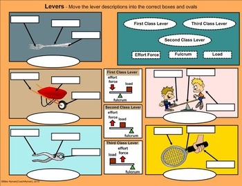 Simple and Compound Machines - A Fourth Grade SMARTboard Introduction