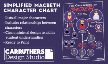 Simplified Macbeth Character Chart