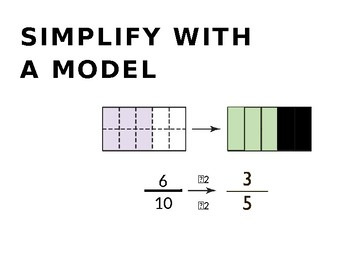 Simplify Fractions PowerPoint Presentation