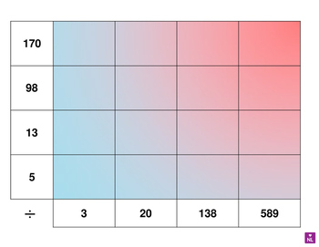 Written Methods of Division (Heat Map)