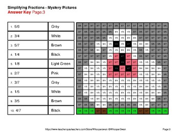 Simplifying Fractions - Color By Number Math Mystery Pictures