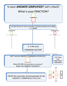 Simplifying Fractions Flow Chart