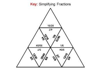 Simplifying Fractions Game: Math Tarsia Puzzle