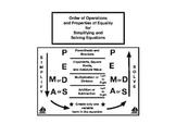 Simplifying and Solving Graphic Organizer: PEMDAS
