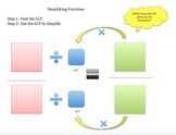 Simplifying fractions Graphic Organizer (For students who