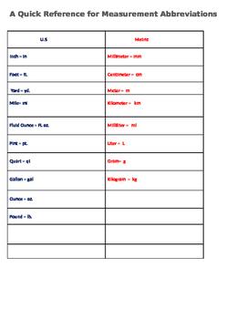 Simplistic Measurement Abbreviation Chart
