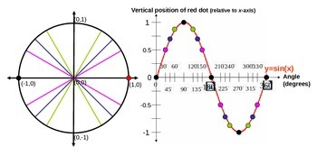 Sine Function Graph
