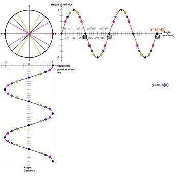 Sine and Cosine Graphs