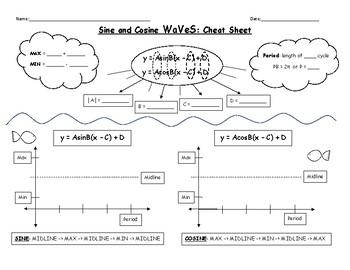Sine and Cosine Waves (Graphs) Cheat Sheet