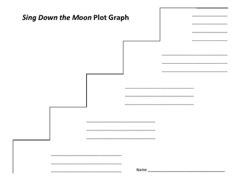 Sing Down the Moon Plot Graph - Scott O'Dell