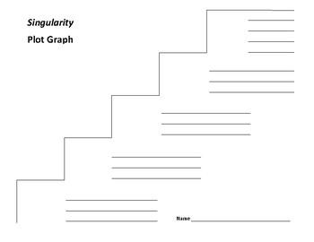 Singularity Plot Graph - William Sleator