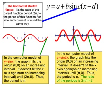 Sinusoids in Radians: Writing an Equation of Sine and Cosine for SMART Notebook