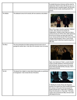 Archetype Notes with Examples (Using Netflix's Stranger Things)