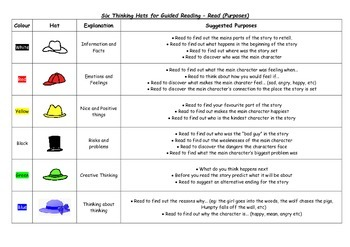 Six Hats Thinking For Guided Reading - Anchor Read Apply (Four Blocks)