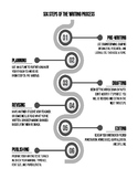 Six Steps of the Writing Process Handout