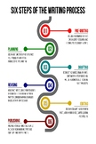 Six Steps of the Writing Process Poster