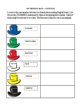 Six Thinking Hats Listening Activity
