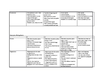 Six Trait Writing Rubrics - Third Grade   *Aligns to Common Core