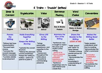 Six Traits Boot Camp - Mini Unit - Grade 5