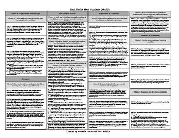 Sixth Florida Math Standards MAFS