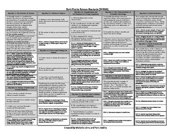 Sixth Florida Science Standards