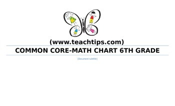 Sixth Grade Common Core Math Standards-Student Chart