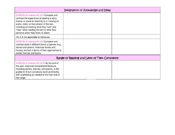 Sixth Grade ELA Common Core Checklist