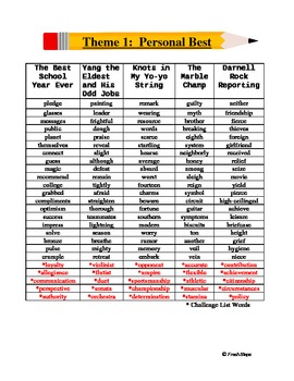 Sixth Grade Spelling List - Harcourt Trophies Theme 1
