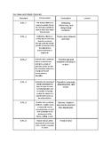 Sixth Grade Standards Checklist