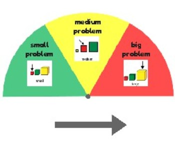 Size of the Problem Visual