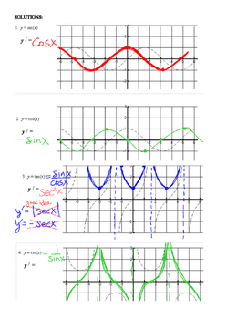 Sketching Derivatives from Trig Graphs