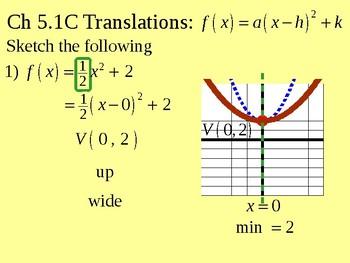 Sketching and Translation of Parabolas