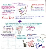 Sketchnotes - The End of Reconstruction