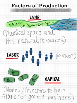 Sketchnotes on the Factors of Production