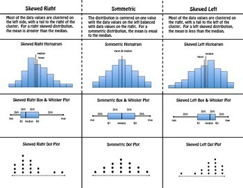 Skewed and Symmetric Distributions