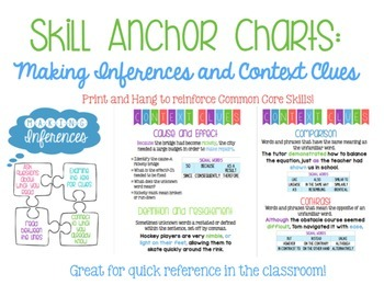 Skill Anchor Charts: Making Inferences and Context Clues