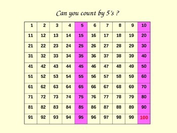 Skip Count by 2's, 5's, 10's, 25's to 100