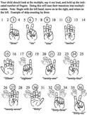 Skip Counting Ease into Multiplication w/ Counting Finger Posters