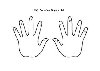 Skip Counting Fingers for Multiplication Facts