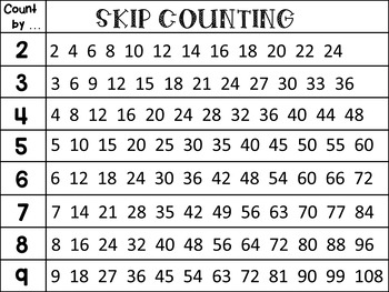 skip counting poster by dana 39 s wonderland teachers pay teachers. Black Bedroom Furniture Sets. Home Design Ideas