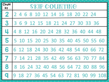 Skip Counting Poster