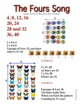 Skip Counting Song by Fours Poster