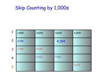 Skip Counting by 10s, 100s, 1000s