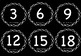 Skip Counting in 3s to 99 Display