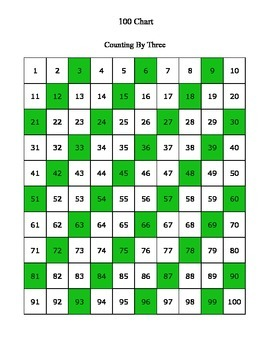 Skip Counting with 100 Charts