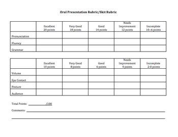 Skit and Dialogue Presentation Rubric