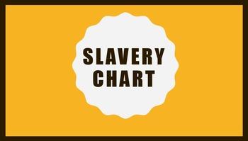 Slavery Chart