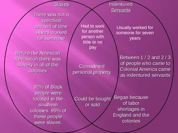 Slavery in Colonial America